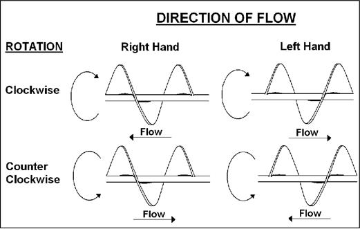 auger-flighting com - How to Order